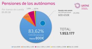 Gráfico pensiones autónomos por tramos de cuantía
