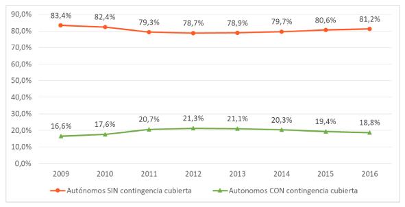 UATAE siniestralidad autónomos en gráfico