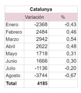 Variación mensual de los afiliados al RETA en Catalunya 2018 UATAE