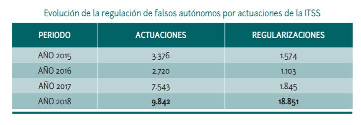Trabajo regulariza 18000 falsos autónomos UATAE